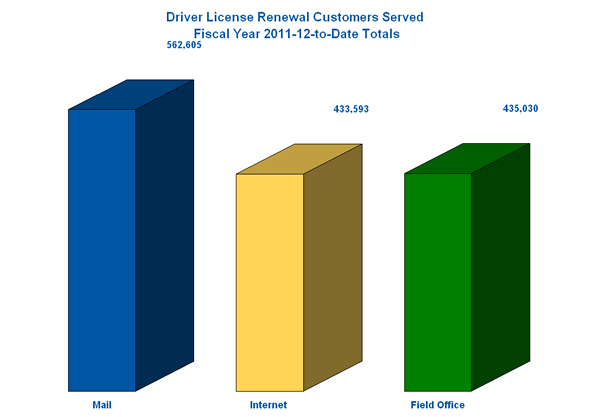 Driver License Renewal Customers Served in Fiscal Year 2011-2012.