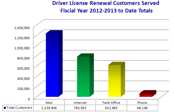 Driver License Renewal Customers Served in Fiscal Year 2012-2013.