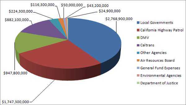 Graph showing where fees collected by DMV went in 2012.