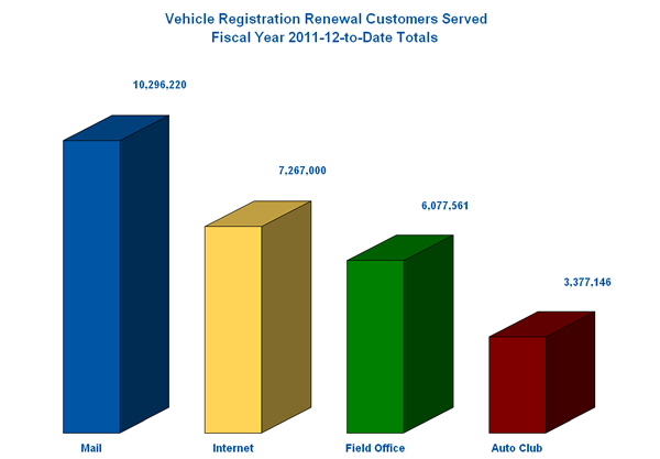Vehicle Registration Renewals Customers Served in Fiscal Year 2011-2012.