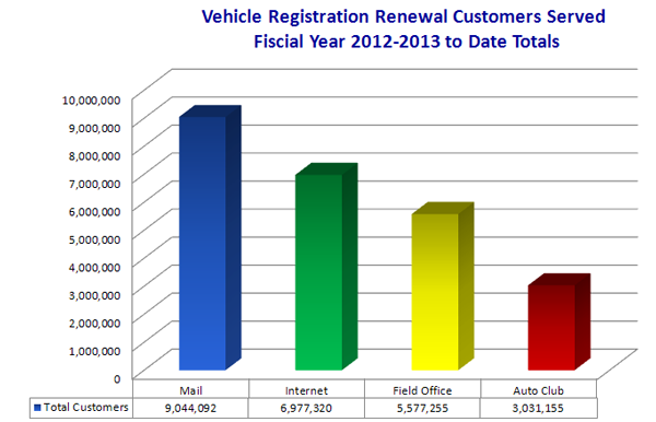 Vehicle Registration Renewals Customers Served in Fiscal Year 2012-2013.