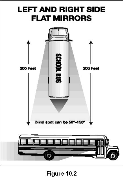 Image Showing How Bus Outside Left and Right Side Flat Mirrors Should be Adjusted.