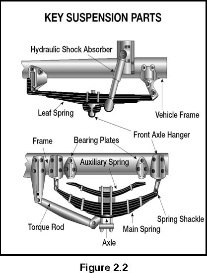 semi trailer air suspension schematic