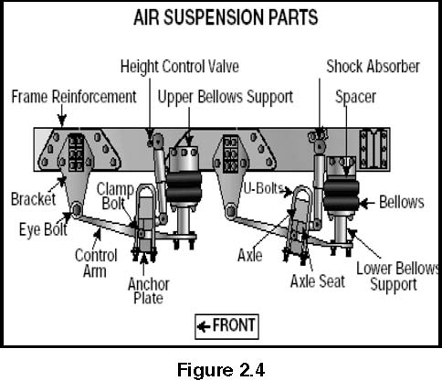 Comlhdbk Img on Semi Truck Suspension Parts Diagram