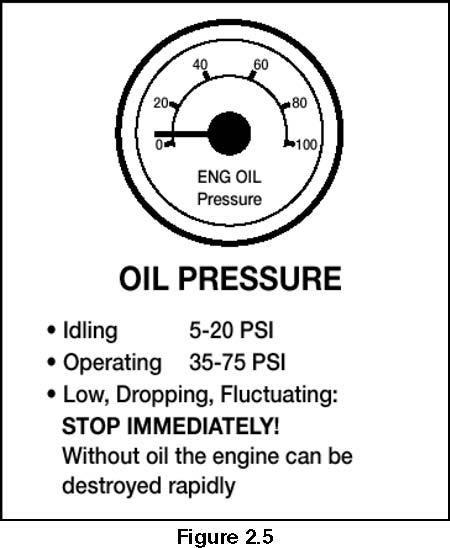 Image of Oil Pressure with Low Pressure Warning