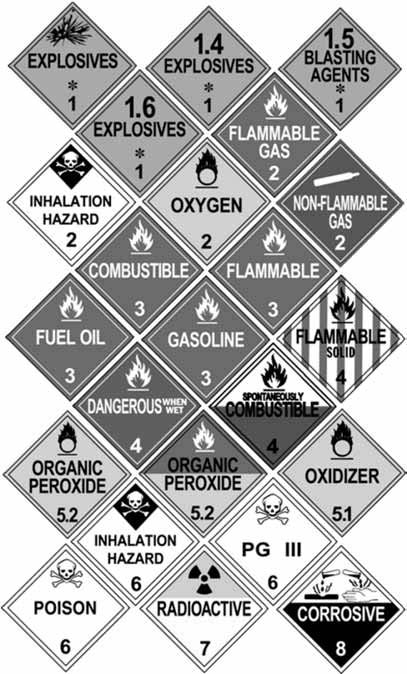 Image of Hazardous Materials Placards