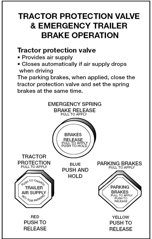 Section  Air Brakes
