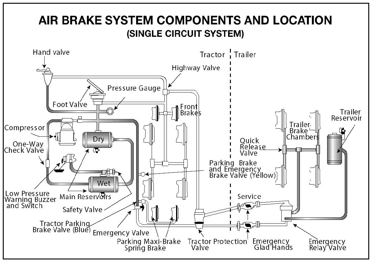 Diagram of Air Brake System Components and Location