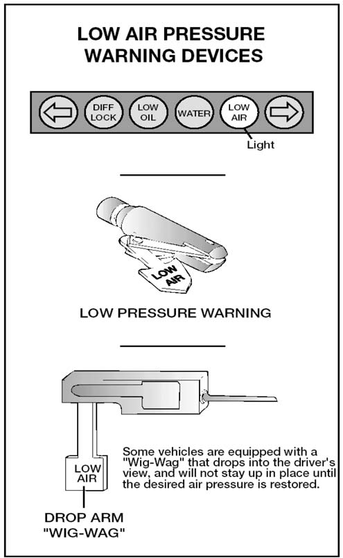 Image of Low Air Pressure Warning Devices