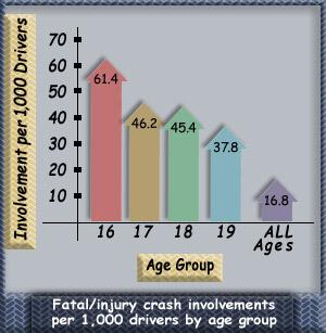 Teen Crash Statistics 114