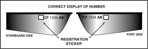 Correct placement of vessel registration sticker.