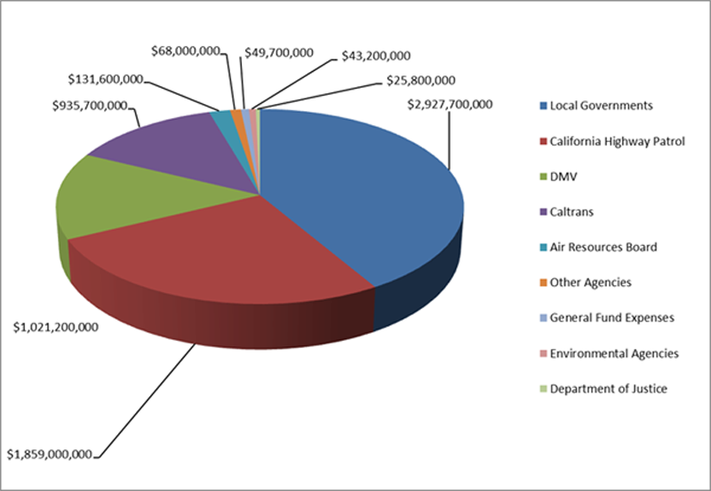 Graph showing where fees collected by DMV went in 2013.