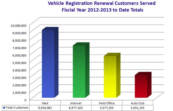 Graph dipicting the Vehicle Registration Renewal Customers Served Fiscal Year 2012-2013 Totals