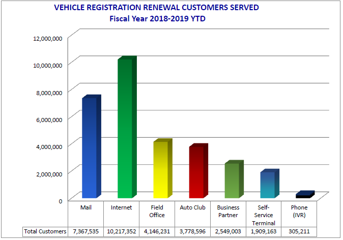 This table shows vehicle registration renewal transactions for the three quarters of the fiscal year 2018-2019, broken down by service delivery types.