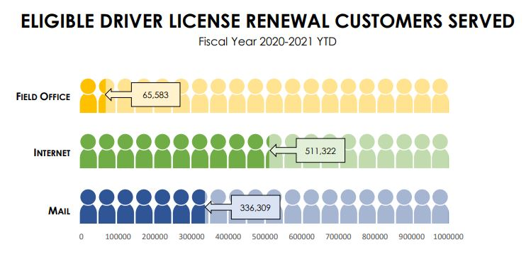 Customers eligible to renew their license via alternative services fiscal year 2020-2021 infographic.
